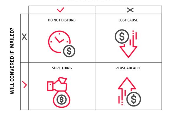 Jak uplift modeling może pomóc w wygenerowaniu nawet 30% dodatkowej sprzedaży?
